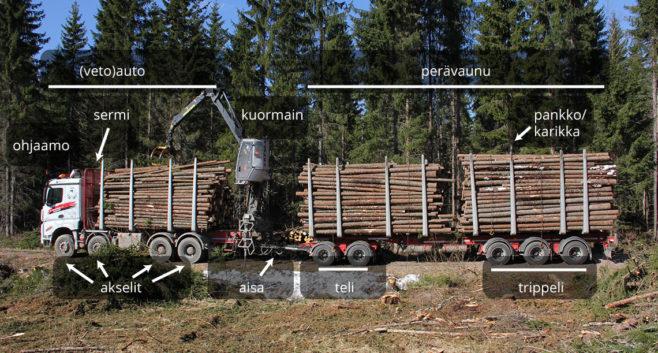 puutavara-auto ja sen osien nimet