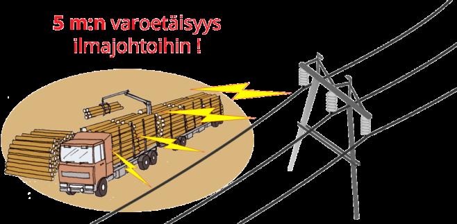 piirroskuva havainnollistaa 5 m:n varoetäisyyttä sähkölinjaan