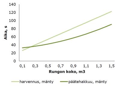 Rungon valmistamiseen kuluva aika riippuu rungon koosta. Kuva ajanmenekistä ammattikuljettajilla. (Nurminen ym. 2006)