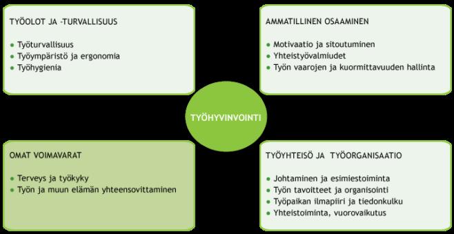 Työhyvinvointi koostuu neljästä osasta. Kaikkien osa-alueiden tulee olla kunnossa, jotta työssä jaksetaan ja voidaan hyvin. (Työterveyslaitos)
