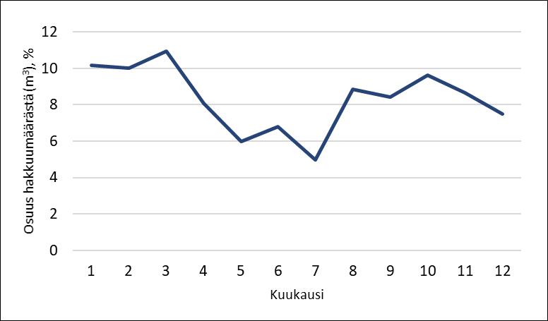 Hakkuumäärien ajoittuminen kuukausittain 2017-2019.