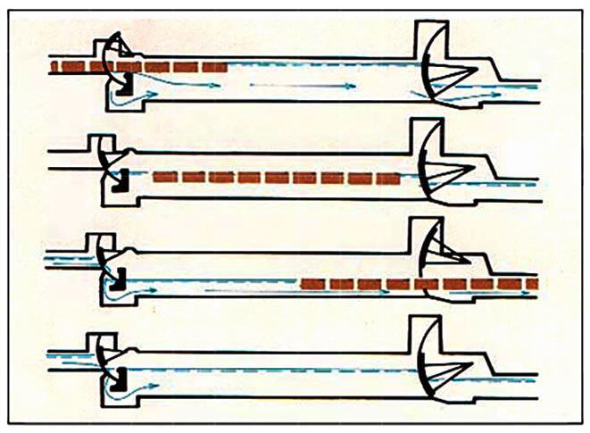 Kaltimo-Kuurna -tyyppinen uittosulun toimintakaavio